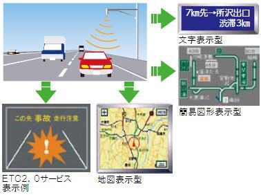 Image of VICS * (Road Traffic Information and Communication System)