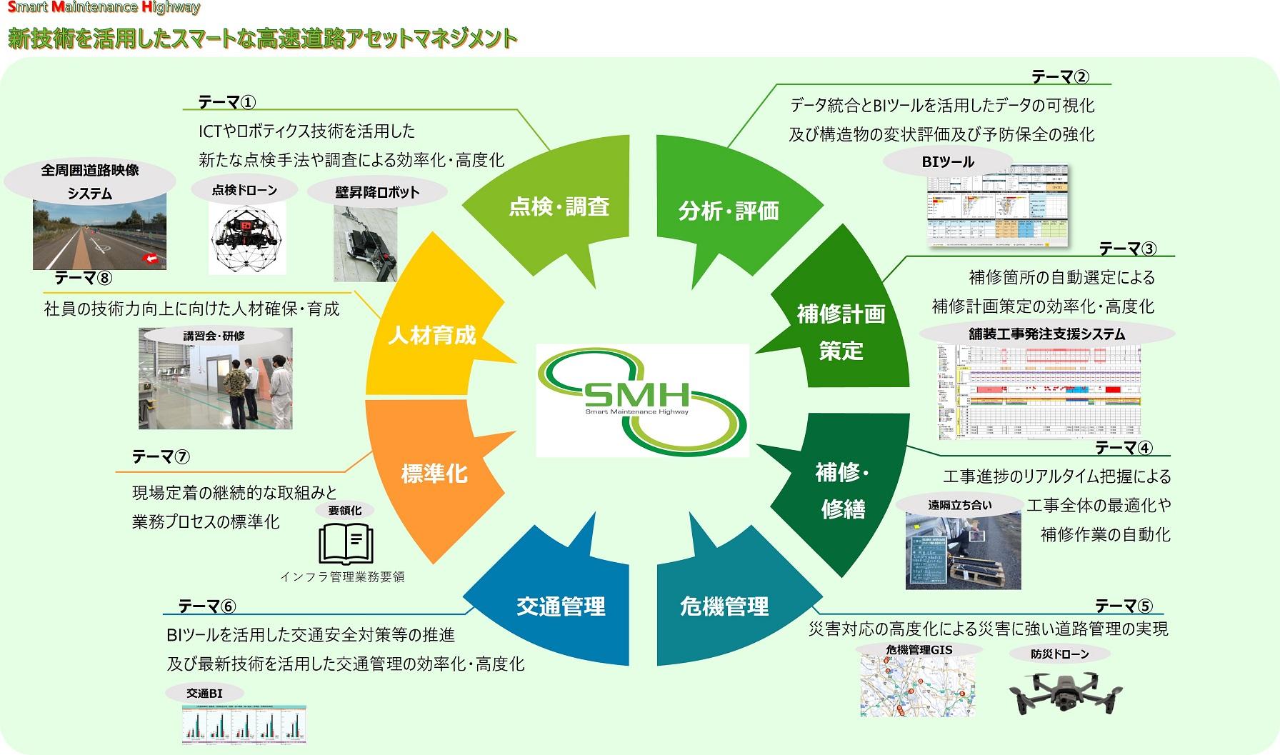 スマートメンテナンスハイウェイ(SMH)基本計画