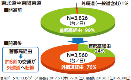 [1] < Tohoku Expressway ⇔ East Kanto Expressway> Image of change in route sharing ratio
