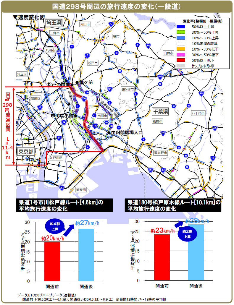 国道298号周辺の旅行速度の変化(一般道)