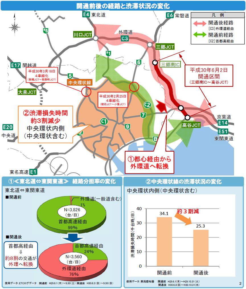 開通前後の経路と渋滞状況の変化
