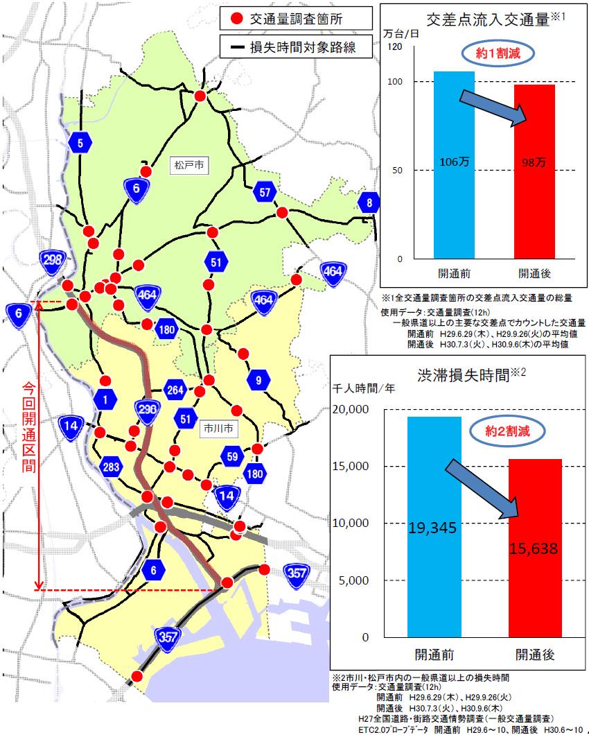 市川・松戸市内一般道の走行環境が改善【1】
