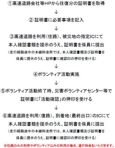 災害ボランティア 高速道路 長野 無料 pdf
